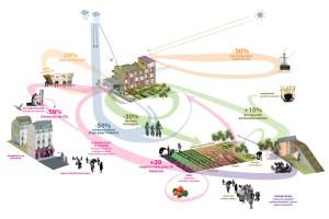 R-urban strategy